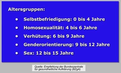 Altersgemäße Sexualerziehung nach BzGA